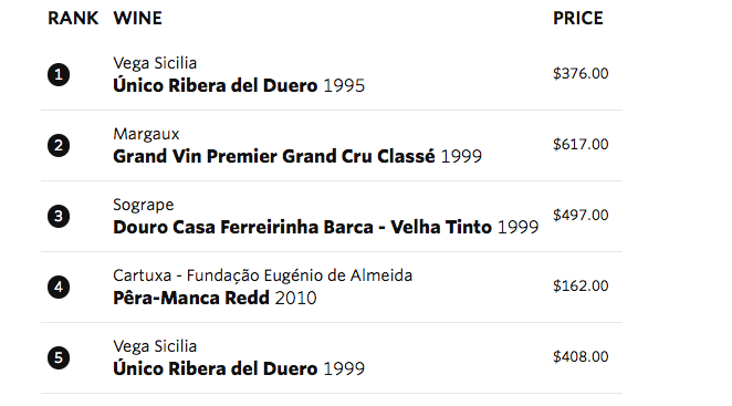 Lista Vivino Top Red Wines