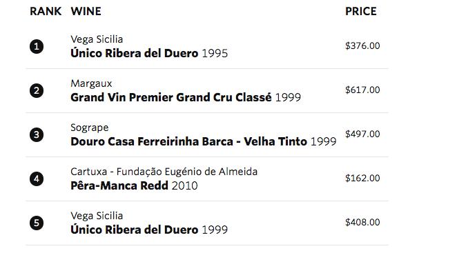 Lista Vivino Top Red Wines